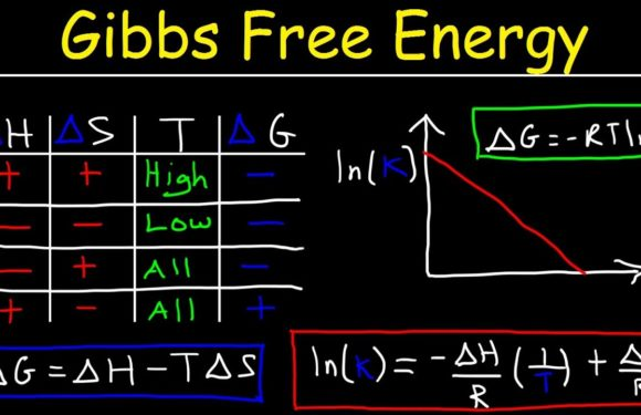 Gibbs Energy And Solubility Product